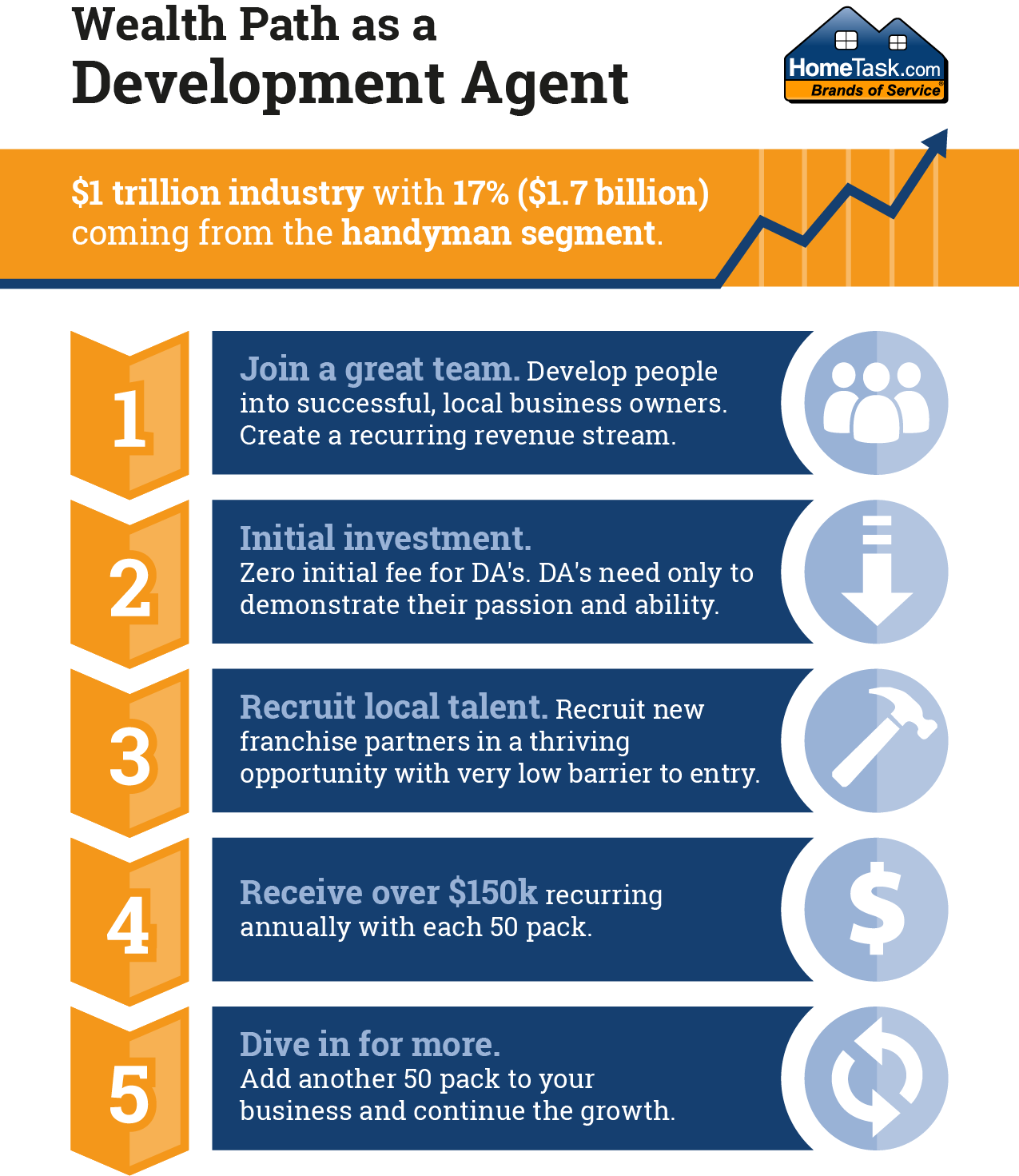 Development Agent Infographic